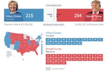 Scorul Trump-Clinton cand in joc mai sunt doar 69 de electori (estimare Fox)