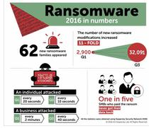Atacurile ransomware in 2016