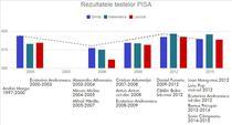 Rezultatele la PISA si ministrii educatiei