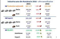 Piata auto in 2016, cateva date