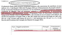 Fondurile castigate de Proxima