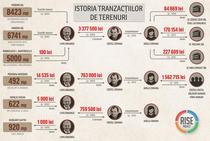 RISE Project: Istoria tranzactiilor de terenuri