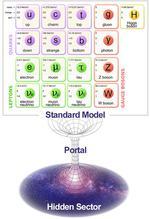 Portalul dintre modelul clasic si fizica intunecata