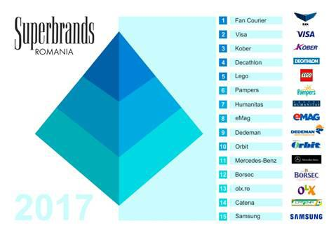 superbrands_top 15