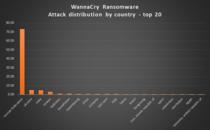 Topul tarilor lovite de WannaCry