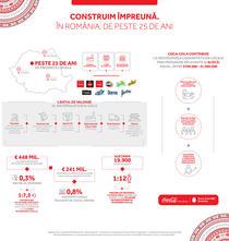 Infografic - Impactul socio-economic al sistemului Coca-Cola in Romania
