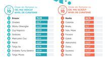 Cele mai curate si cele mai murdare orase din Romania