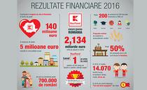 Infografic Kaufland