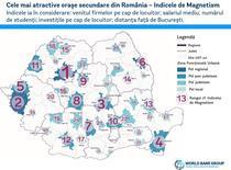 Cele mai atractive orase din Romania