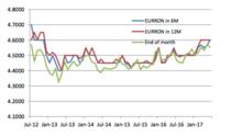 Care au fost estimarile analistilor CFA in privinta evolutiei perechii EURRON