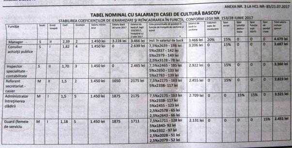 Spor de penibilitate in grila de salarizare aprobata  de consiliul local Bascov Arges