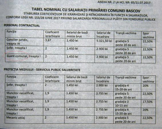 Spor de penibilitate in grila de salarizare aprobata de consiliul local Bascov Arges (3)