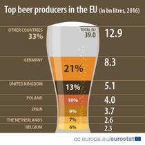 Top producatori de bere europeni