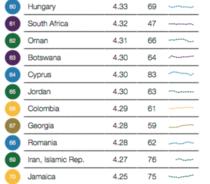 Romania, sub Botswana in topul competitivitatii