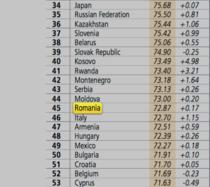 Romania, locul 45 in Topul Doing Business