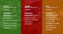 Fonduri europene de 551 mil. euro pentru someri