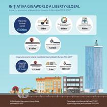 Ce beneficii au generat investitiile UPC in Romania
