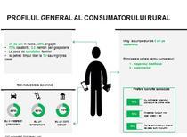 Consumatorul rural - profil Nielsen
