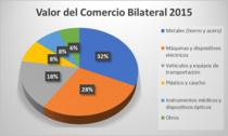 Comert bilateral Mexic-Romania