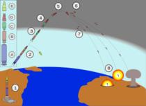 Secventele de lansare ale unei rachete balistice