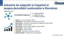 Industria de asigurari din Romania
