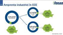 Amprenta industriei de asigurari din Romania in Europa Centrala si de Est