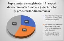 Magistrati pensionabili