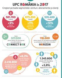 Infografic- Rezultate UPC in 2017