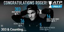 Roger Federer, in lupta cu recordurile