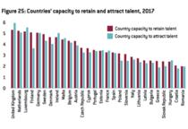 Capacitatea tarilor UE de a atrage si mentine personal calificat