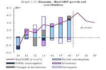 Prognoza CE 2018-Romania