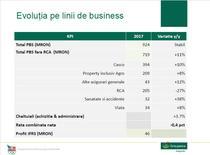 Rezultatele financiare Groupama in 2017
