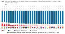 Coruptia in Sanatate, Eurobarometru 2017
