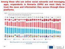 Eurobarometru despre fake news - Romania, in top la increderea pe retelele sociale