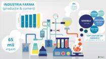 Afacerile din pharma ar putea atinge anul acesta 50 miliarde de lei