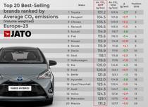 Emisiile medii de CO2 pentru cele mai vandute 20 de marci in Europa