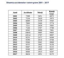 Numarul de victime in accidente rutiere intre 2001 si 2017