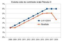 Evolutia contributiilor virate la pilonul II de pensii