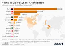 Unde sunt refugiaii sirieni