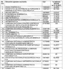 Companiile propuse de Guvern pentru a face parte din Fond