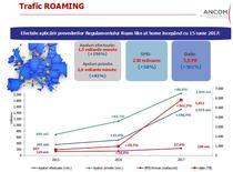 Efectele Regulamentului UE privind roamingul