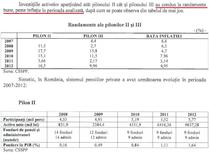 Evolutia randamentelor la Pilonul II si III de pensii