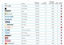 Top 15 cele mai valoroase brand-uri