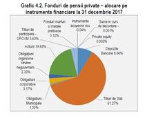Structura investitiilor fondurilor