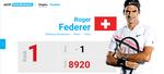 Roger Federer, locul intai in lume