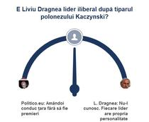 Sondaj Dragnea Kaczynski
