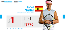 Rafael Nadal, lider mondial