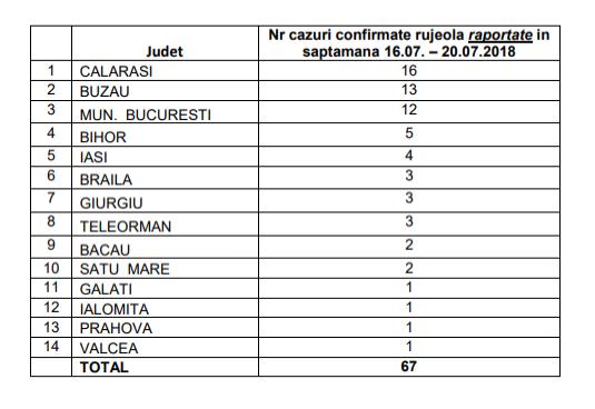 67 De Noi Cazuri De Rujeolă înregistrate în Ultima Săptămână