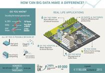 Infografic Big Data