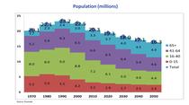 populatia